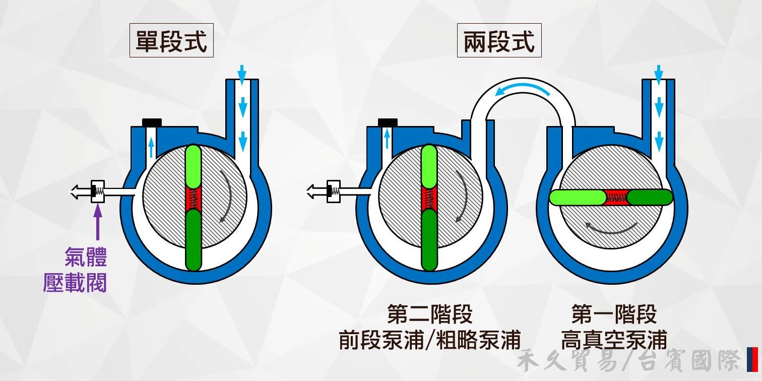 單段式和兩段式泵浦的運作方式