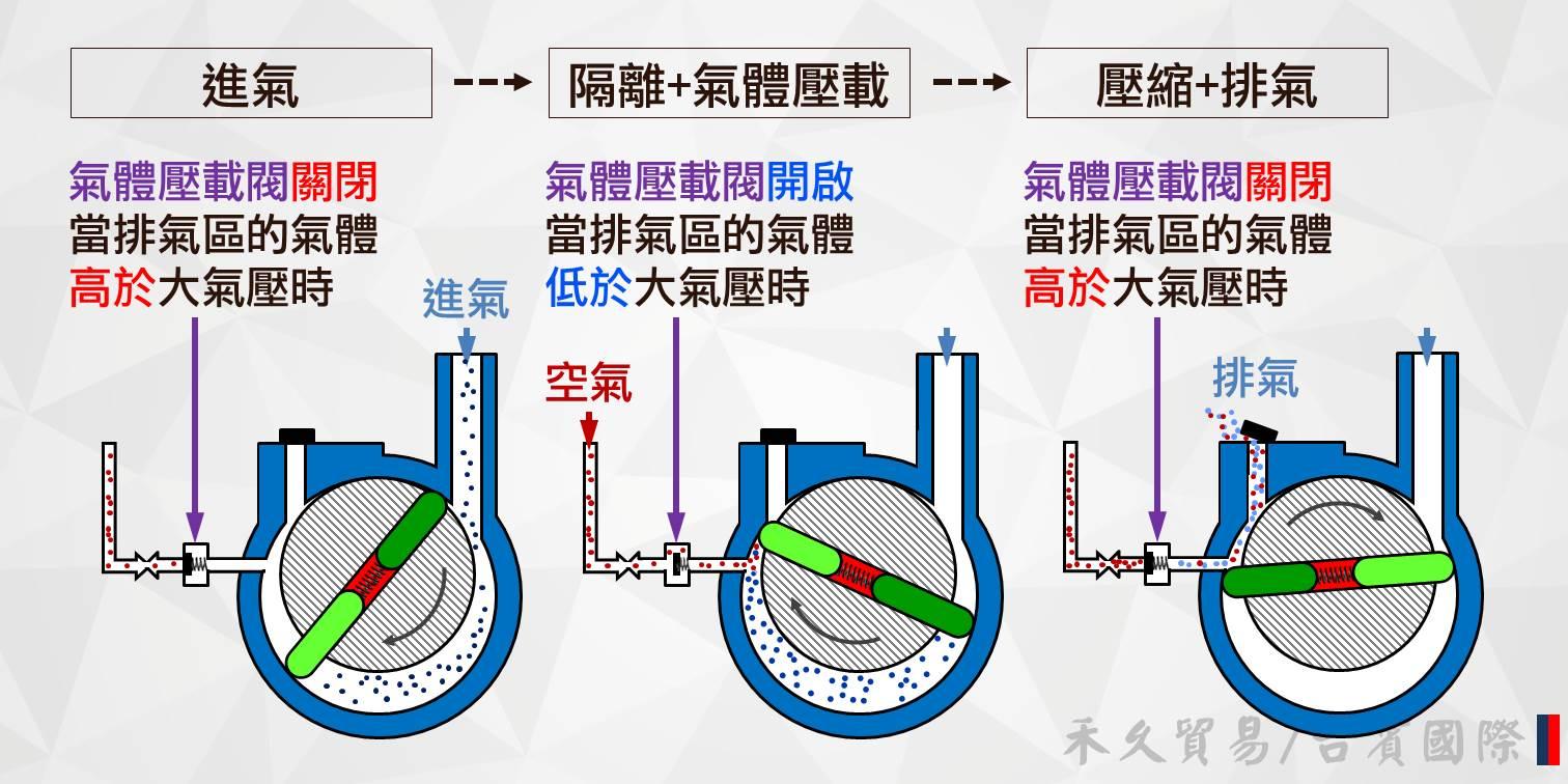 氣體壓載閥的工作原理