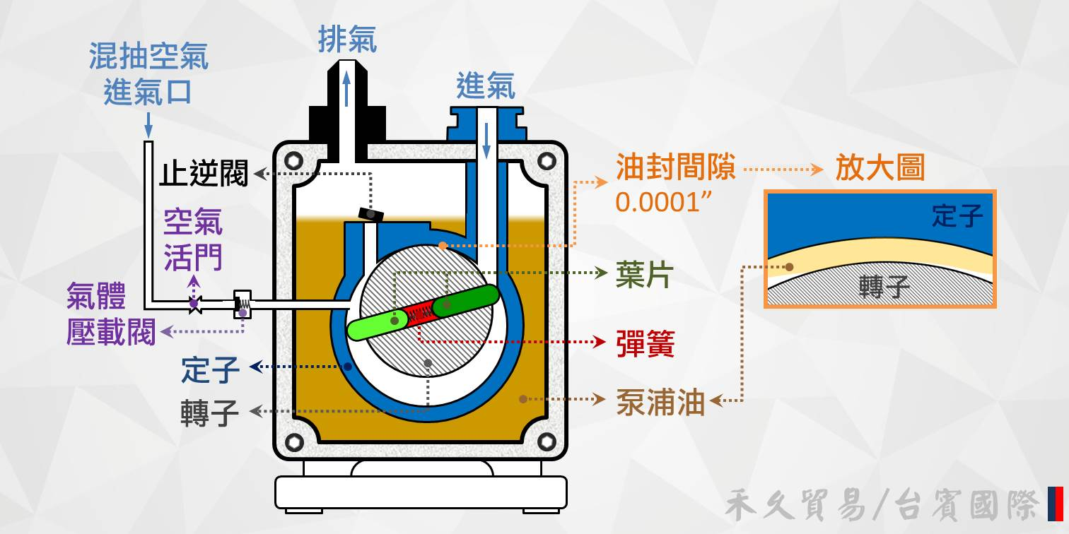 油封迴轉泵浦內部構造