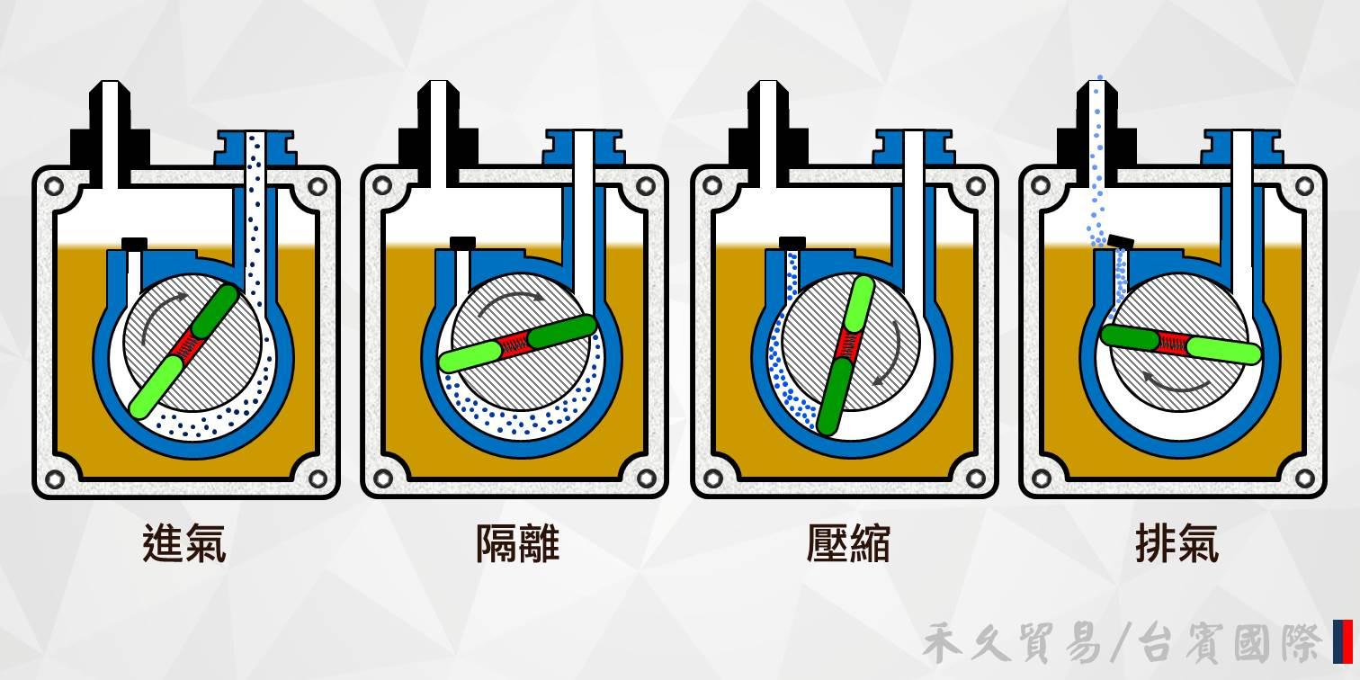 油封迴轉泵浦的工作原理