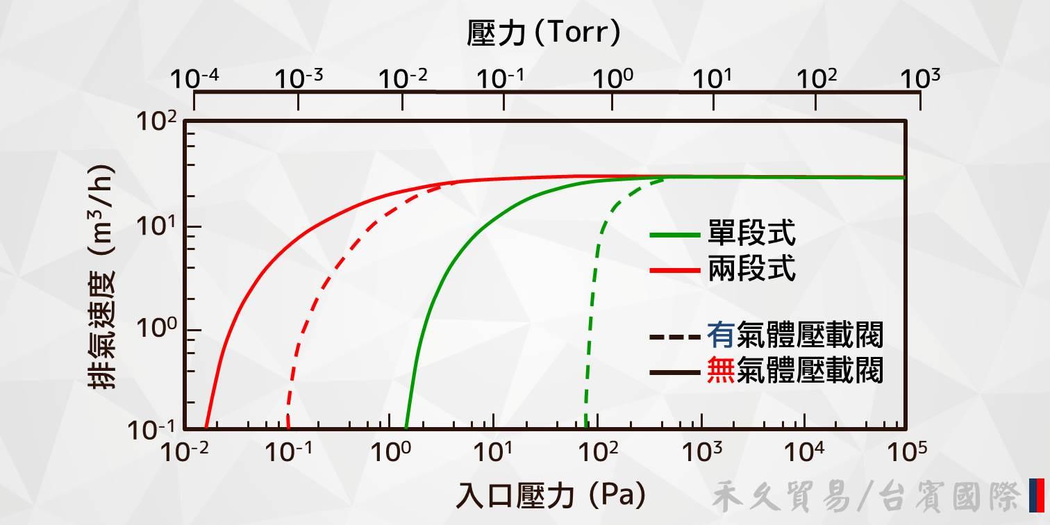 泵浦排氣速度比較圖