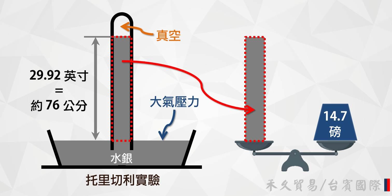 真空泵浦的除溼作業原理_托里切利實驗.jpg