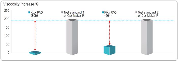 proimages/pro/GS/Kixx_PAO_A3B4/Kixx_PAO_A3B4_01-Anti-Oxidation_Stability_test.png